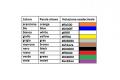 I colori in HTML